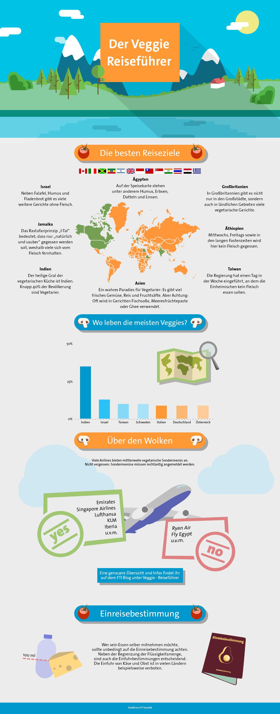 Infografik: Vegetarischer Reiseführer
