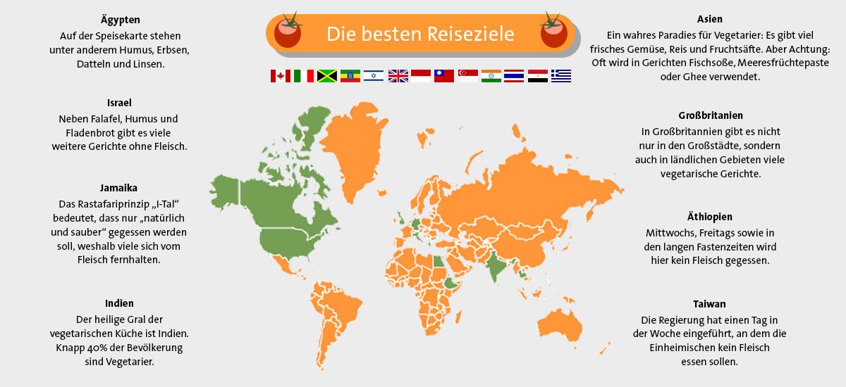 Vegetarische länder