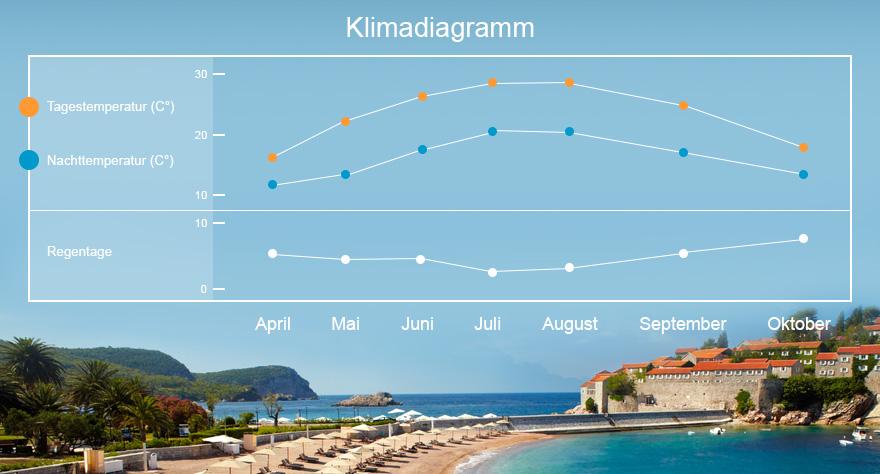 Klimakarte Montenegro