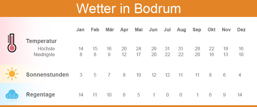 Wetter und Klimakarte in Bodrum