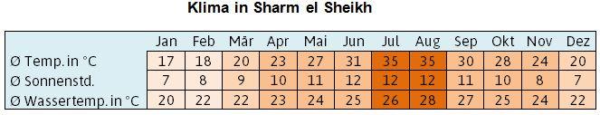 Klima in Sharm el Sheikh