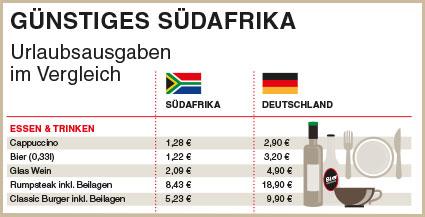 Infografik Preis-Leistung Suedafrika
