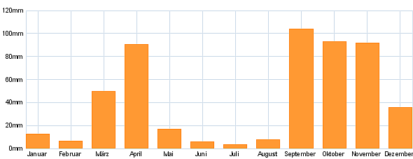 Niederschlag Nairobi - Kenia